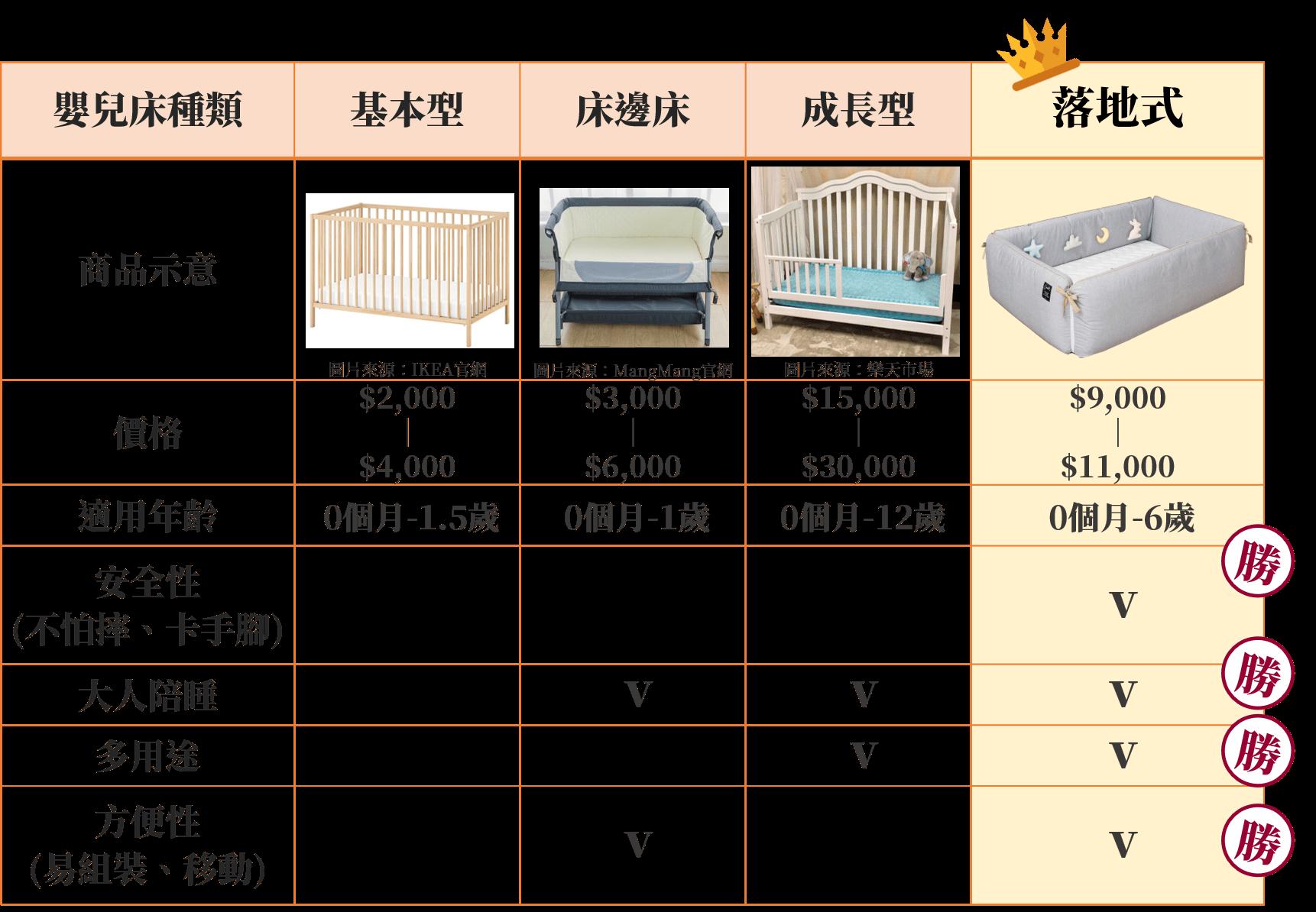 市售嬰兒床比較
