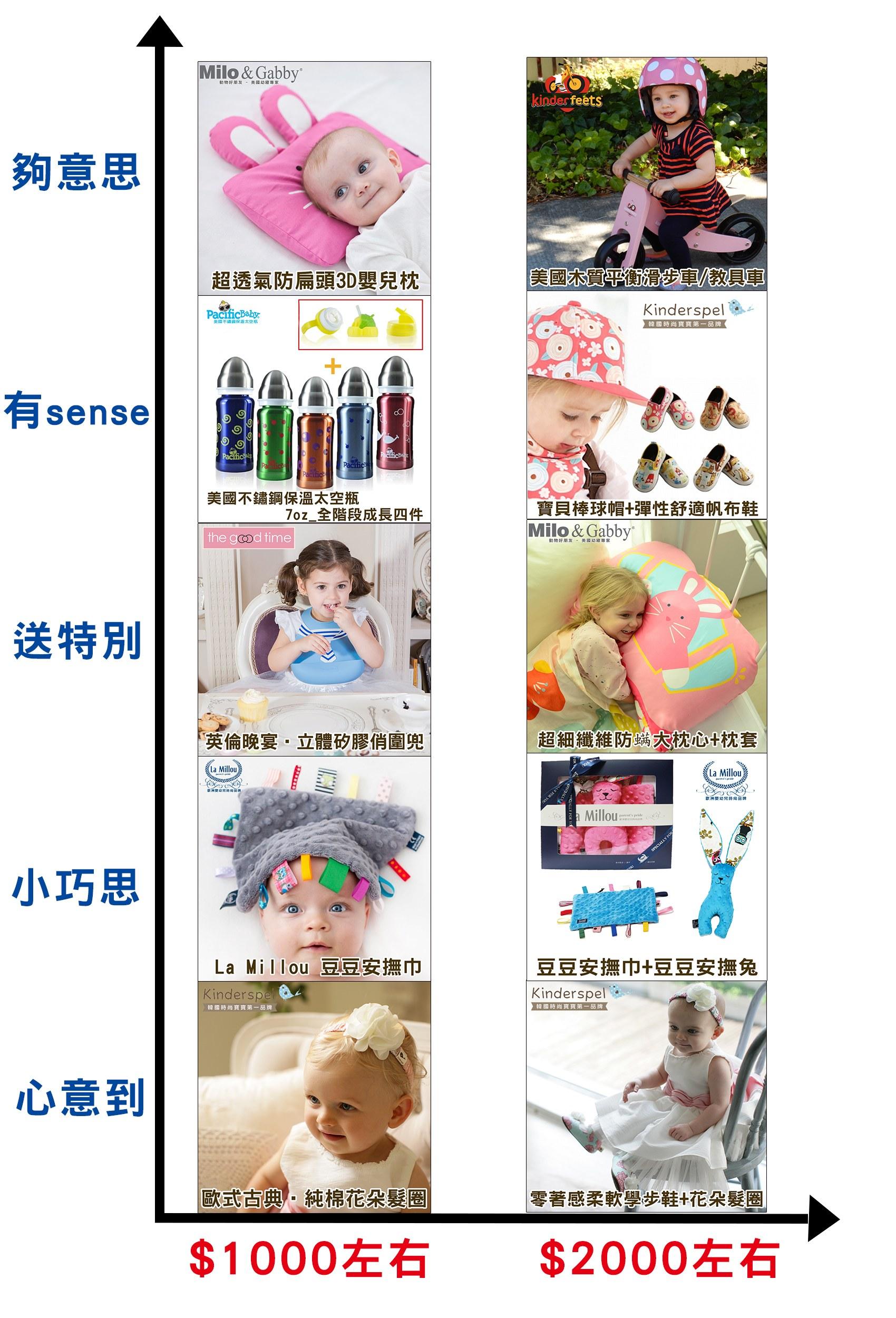 推薦 新生兒彌月禮盒